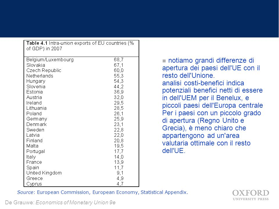 De Grauwe: Economics of Monetary Union 9e notiamo grandi differenze di apertura dei paesi dell'UE con il resto dell'Unione. analisi costi-benefici ind