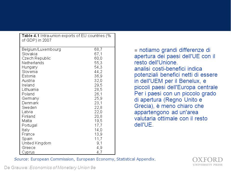 De Grauwe: Economics of Monetary Union 9e Shocks asimmetrici e flessibilità mercato del lavoro Il grado di flessibilità del mercato del lavoro importa per determinare se una unione monetaria sarà attraente per i paesi.