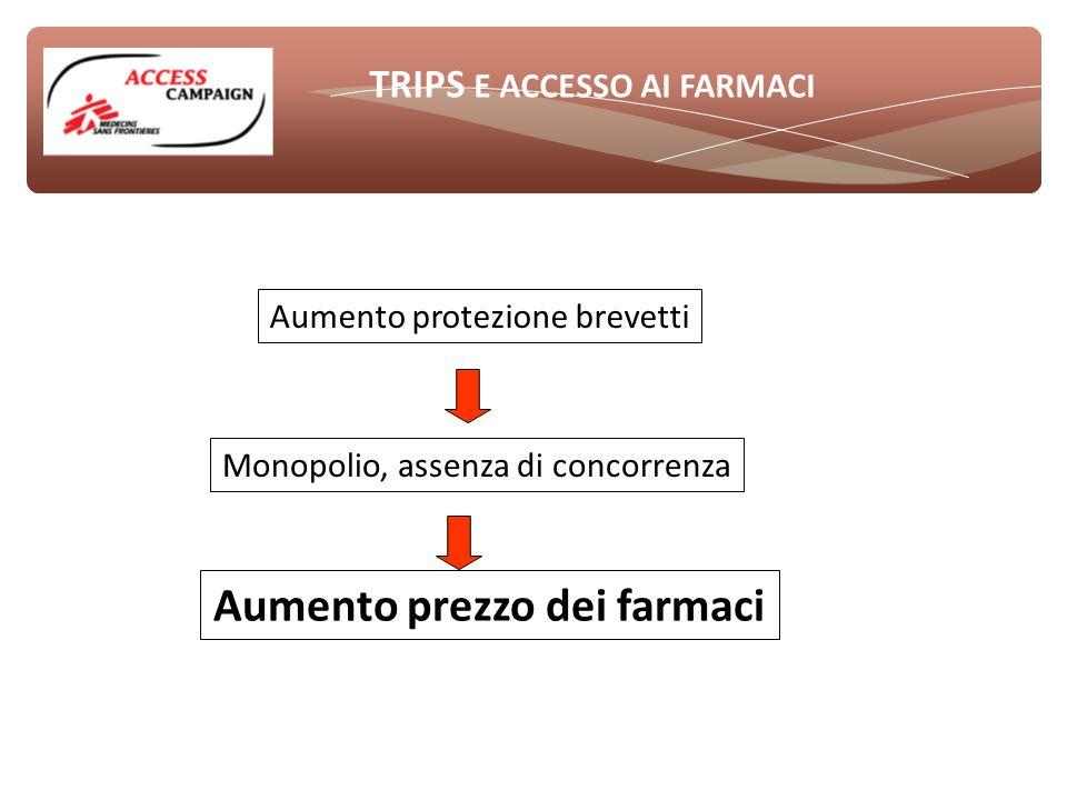 TRIPS E ACCESSO AI FARMACI Aumento protezione brevetti Monopolio, assenza di concorrenza Aumento prezzo dei farmaci