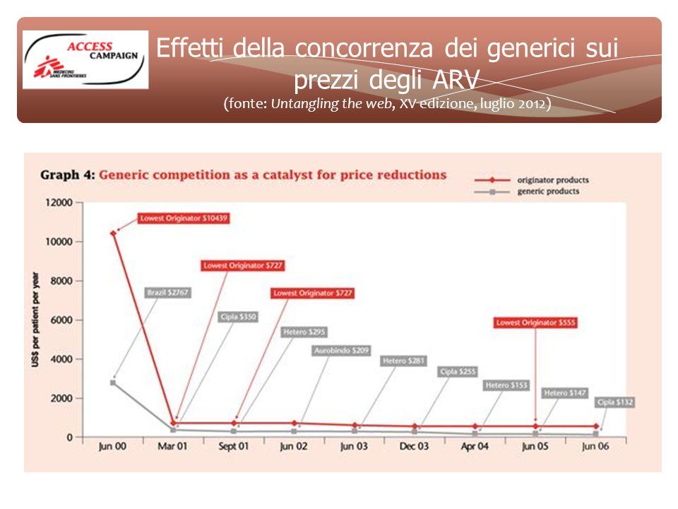 Effetti della concorrenza dei generici sui prezzi degli ARV (fonte: Untangling the web, XV edizione, luglio 2012)