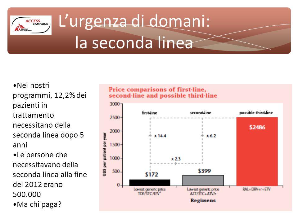 L'urgenza di domani: la seconda linea Nei nostri programmi, 12,2% dei pazienti in trattamento necessitano della seconda linea dopo 5 anni Le persone che necessitavano della seconda linea alla fine del 2012 erano 500.000 Ma chi paga