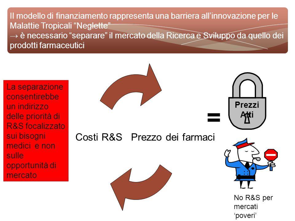 Il modello di finanziamento rappresenta una barriera all'innovazione per le Malattie Tropicali Neglette → è necessario separare il mercato della Ricerca e Sviluppo da quello dei prodotti farmaceutici Prezzo dei farmaciCosti R&S = Prezzi Alti No R&S per mercati 'poveri' La separazione consentirebbe un indirizzo delle priorità di R&S focalizzato sui bisogni medici e non sulle opportunità di mercato