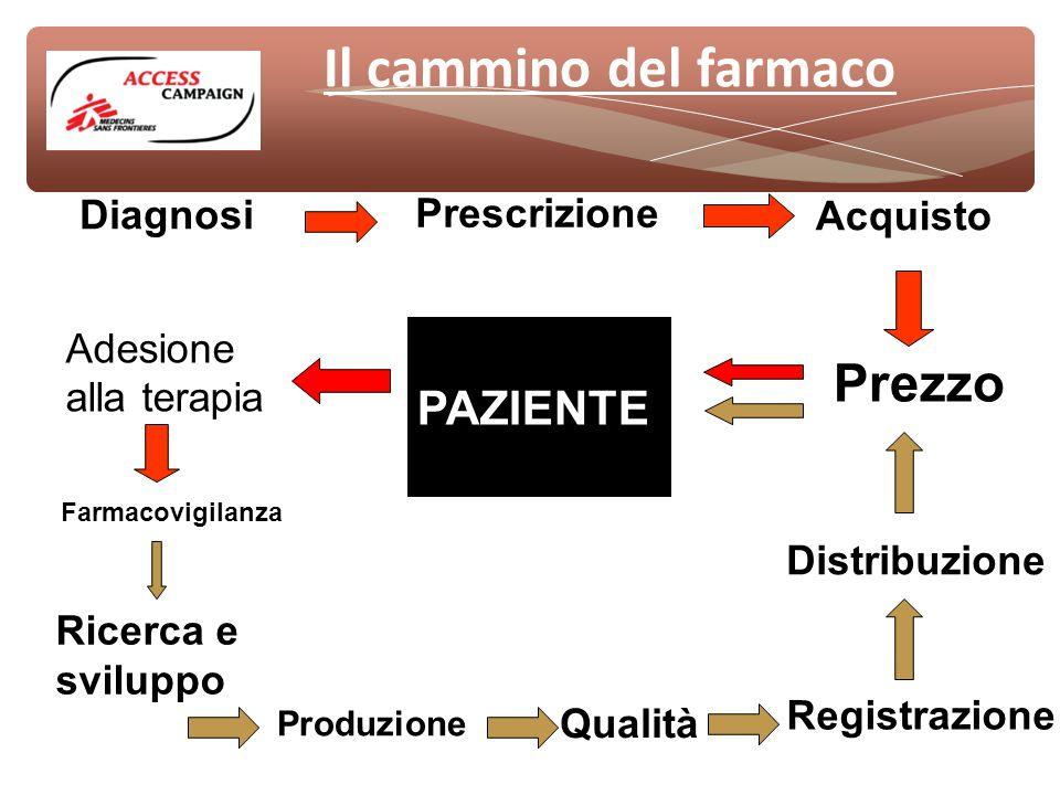 Il cammino del farmaco Ricerca e sviluppo Produzione Qualità Registrazione Distribuzione PAZIENTE PAZIENTE Diagnosi Prescrizione Prezzo Acquisto Adesione alla terapia Farmacovigilanza