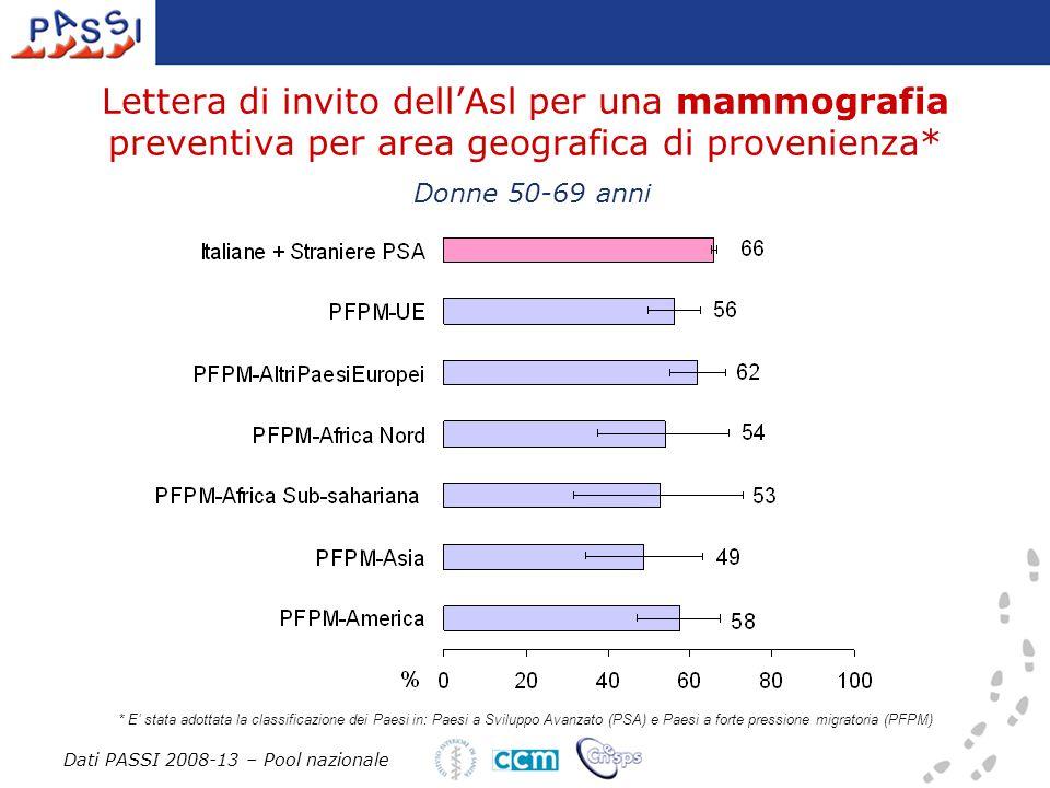Lettera di invito dell'Asl per una mammografia preventiva per area geografica di provenienza* Dati PASSI 2008-13 – Pool nazionale Donne 50-69 anni * E