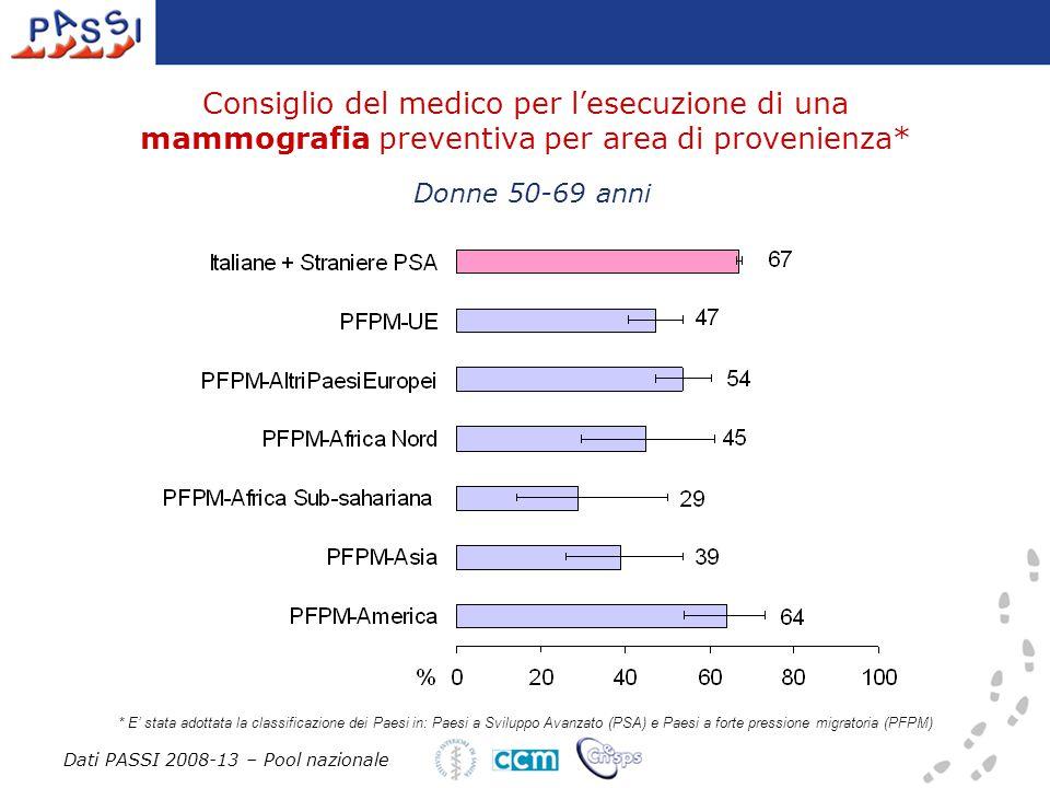 Consiglio del medico per l'esecuzione di una mammografia preventiva per area di provenienza* Donne 50-69 anni * E' stata adottata la classificazione dei Paesi in: Paesi a Sviluppo Avanzato (PSA) e Paesi a forte pressione migratoria (PFPM) Dati PASSI 2008-13 – Pool nazionale