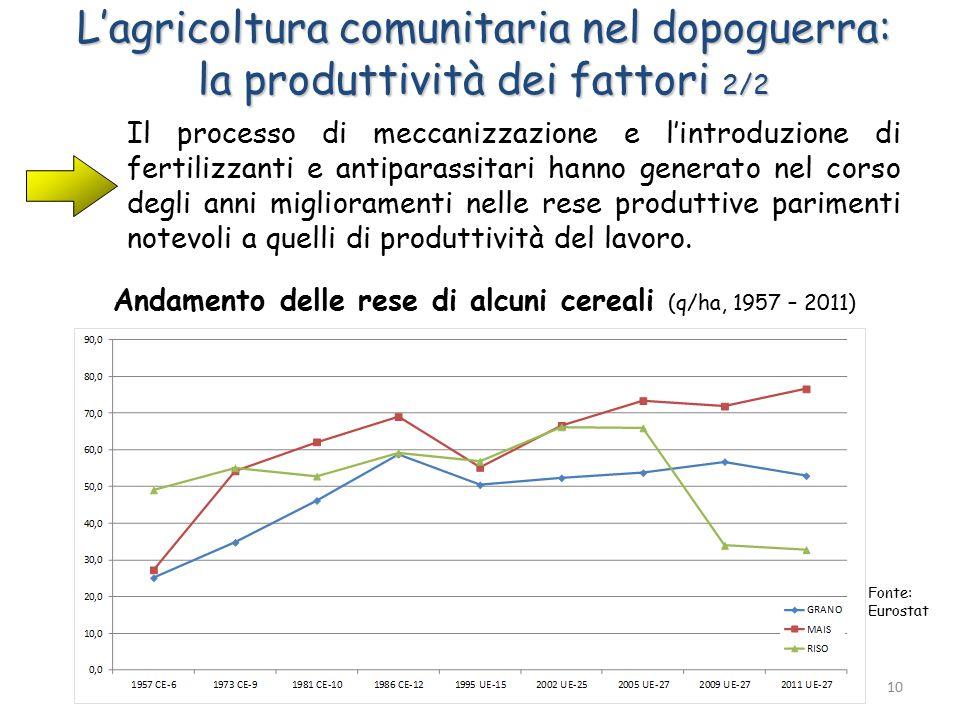 L'agricoltura comunitaria nel dopoguerra: la produttività dei fattori 2/2 Il processo di meccanizzazione e l'introduzione di fertilizzanti e antiparassitari hanno generato nel corso degli anni miglioramenti nelle rese produttive parimenti notevoli a quelli di produttività del lavoro.