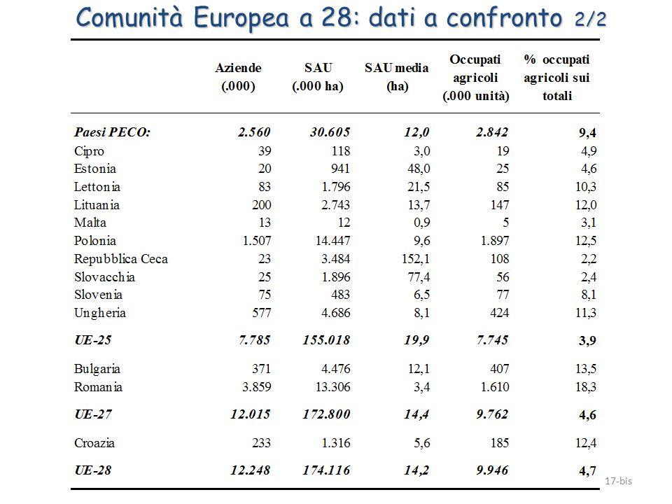 17-bis Comunità Europea a 28: dati a confronto 2/2