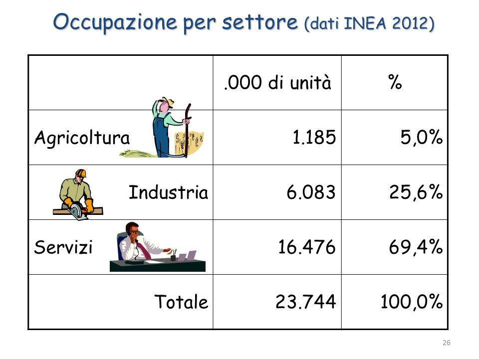 Occupazione per settore (dati INEA 2012).000 di unità% Agricoltura1.1855,0% Industria6.08325,6% Servizi16.47669,4% Totale23.744100,0% 26