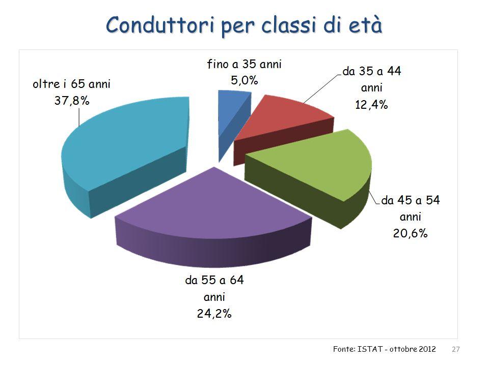 Conduttori per classi di età 27 Fonte: ISTAT - ottobre 2012
