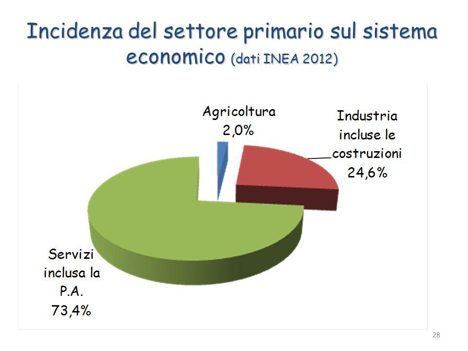 28 Incidenza del settore primario sul sistema economico (dati INEA 2012)