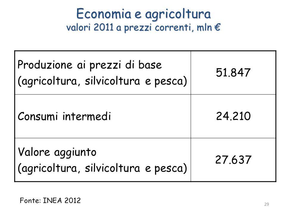 Economia e agricoltura valori 2011 a prezzi correnti, mln € Produzione ai prezzi di base (agricoltura, silvicoltura e pesca) 51.847 Consumi intermedi24.210 Valore aggiunto (agricoltura, silvicoltura e pesca) 27.637 Fonte: INEA 2012 29