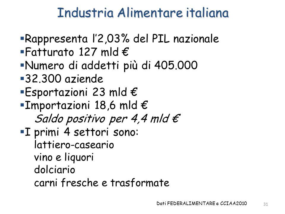 31 Industria Alimentare italiana  Rappresenta l'2,03% del PIL nazionale  Fatturato 127 mld €  Numero di addetti più di 405.000  32.300 aziende  Esportazioni 23 mld €  Importazioni 18,6 mld € Saldo positivo per 4,4 mld €  I primi 4 settori sono: lattiero-caseario vino e liquori dolciario carni fresche e trasformate Dati FEDERALIMENTARE e CCIAA2010