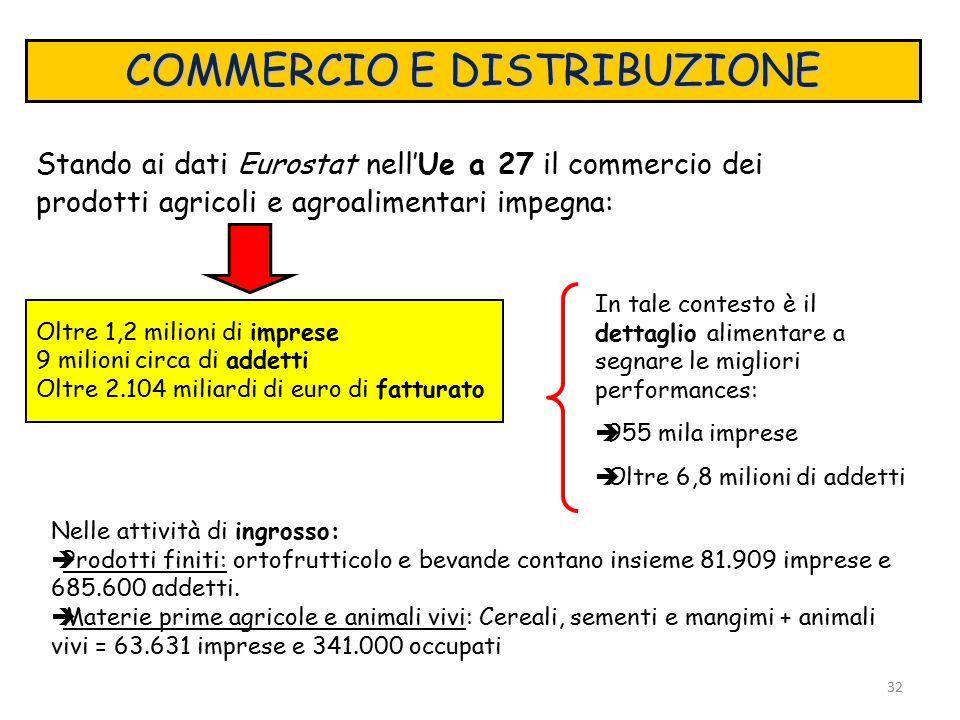 COMMERCIO E DISTRIBUZIONE Stando ai dati Eurostat nell'Ue a 27 il commercio dei prodotti agricoli e agroalimentari impegna: Oltre 1,2 milioni di imprese 9 milioni circa di addetti Oltre 2.104 miliardi di euro di fatturato Nelle attività di ingrosso:  Prodotti finiti: ortofrutticolo e bevande contano insieme 81.909 imprese e 685.600 addetti.