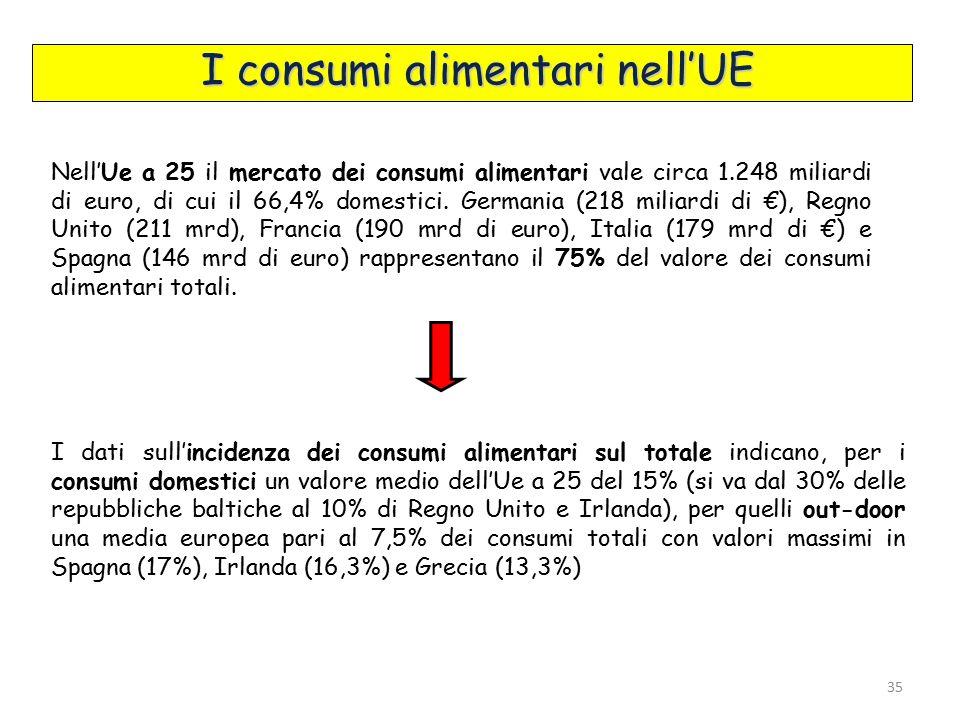 Nell'Ue a 25 il mercato dei consumi alimentari vale circa 1.248 miliardi di euro, di cui il 66,4% domestici.
