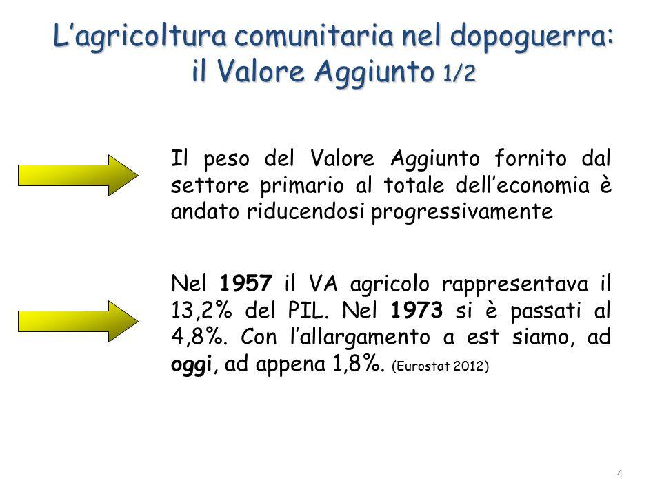 L'agricoltura comunitaria nel dopoguerra: il Valore Aggiunto 1/2 Il peso del Valore Aggiunto fornito dal settore primario al totale dell'economia è andato riducendosi progressivamente Nel 1957 il VA agricolo rappresentava il 13,2% del PIL.