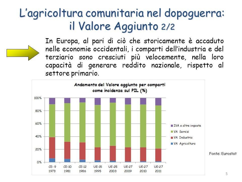L'agricoltura comunitaria nel dopoguerra: il Valore Aggiunto 2/2 In Europa, al pari di ciò che storicamente è accaduto nelle economie occidentali, i comparti dell'industria e del terziario sono cresciuti più velocemente, nella loro capacità di generare reddito nazionale, rispetto al settore primario.