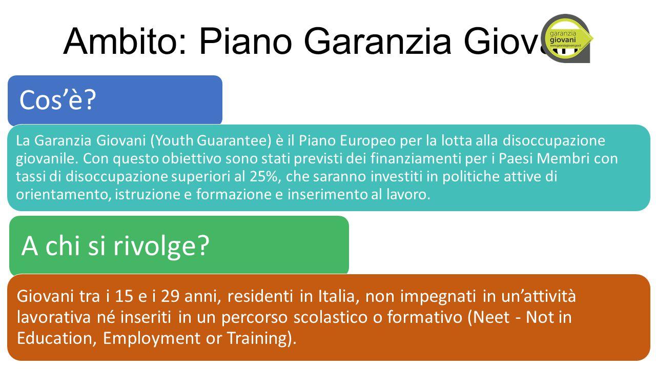 Ambito: Piano Garanzia Giovani Cos'è? La Garanzia Giovani (Youth Guarantee) è il Piano Europeo per la lotta alla disoccupazione giovanile. Con questo