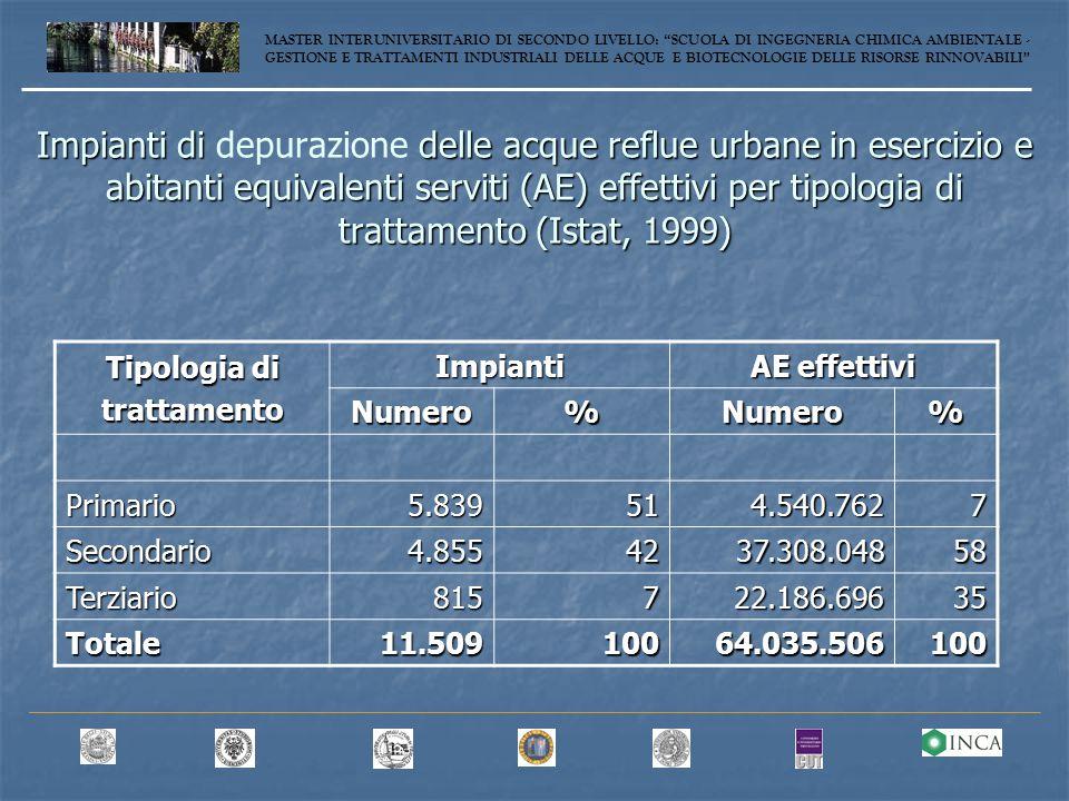 Impianti di delle acque reflue urbane in esercizio e abitanti equivalenti serviti (AE) effettivi per tipologia di trattamento (Istat, 1999) Impianti di depurazione delle acque reflue urbane in esercizio e abitanti equivalenti serviti (AE) effettivi per tipologia di trattamento (Istat, 1999) Tipologia di trattamento Impianti AE effettivi Numero%Numero% Primario5.839514.540.7627 Secondario4.8554237.308.04858 Terziario815722.186.69635 Totale11.50910064.035.506100 MASTER INTERUNIVERSITARIO DI SECONDO LIVELLO: SCUOLA DI INGEGNERIA CHIMICA AMBIENTALE - GESTIONE E TRATTAMENTI INDUSTRIALI DELLE ACQUE E BIOTECNOLOGIE DELLE RISORSE RINNOVABILI