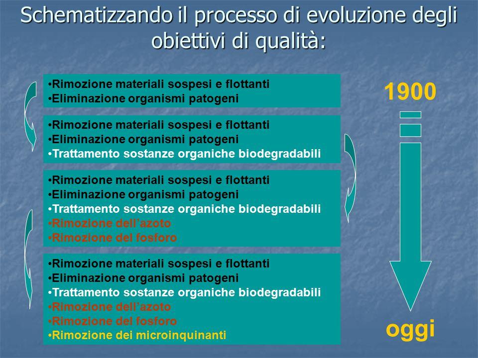 Evoluzione degli obiettivi dei trattamenti biologici delle acque reflue Rimozione di CRimozione di C, NRimozione di C, N, PRimozione di microinquinanti Trattamenti convenzionali Trattamenti avanzati