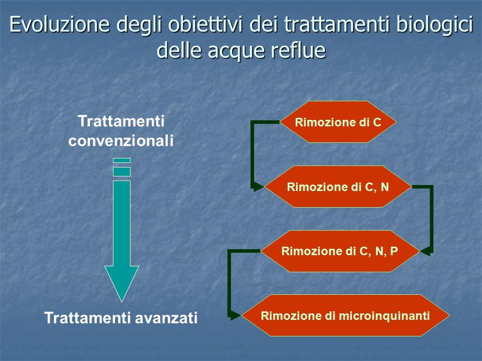 Gli impianti di depurazione delle acque reflue urbane presenti complessivamente in Italia sono 15.162 Gli impianti di depurazione delle acque reflue urbane presenti complessivamente in Italia sono 15.162 L'indagine ha rilevato informazioni su 12.468 impianti (83%) L'indagine ha rilevato informazioni su 12.468 impianti (83%) Comuni italiani che dispongono di una rete fognaria delle acque reflue urbane: 7.988 (99%): Comuni italiani che dispongono di una rete fognaria delle acque reflue urbane: 7.988 (99%): Il 48% depura completamente tutte le acque reflue convogliate Il 48% depura completamente tutte le acque reflue convogliate Il 39% ne depura solo una parte Il 39% ne depura solo una parte Il 13% scarica le acque reflue non trattate in un corpo idrico Il 13% scarica le acque reflue non trattate in un corpo idrico In tutti i comuni con più di 80.000 abitanti i reflui vengono trattati in modo completo o parziale In tutti i comuni con più di 80.000 abitanti i reflui vengono trattati in modo completo o parziale La depurazione delle acque reflue urbane in Italia (indagine ISTAT – 1999) MASTER INTERUNIVERSITARIO DI SECONDO LIVELLO: SCUOLA DI INGEGNERIA CHIMICA AMBIENTALE - GESTIONE E TRATTAMENTI INDUSTRIALI DELLE ACQUE E BIOTECNOLOGIE DELLE RISORSE RINNOVABILI