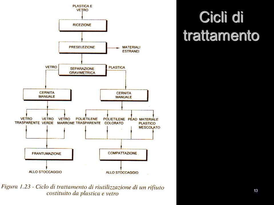 13 Cicli di trattamento