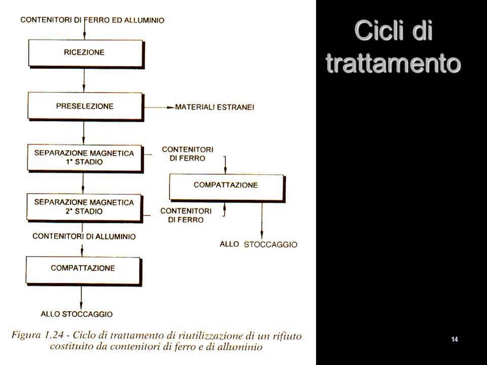 14 Cicli di trattamento