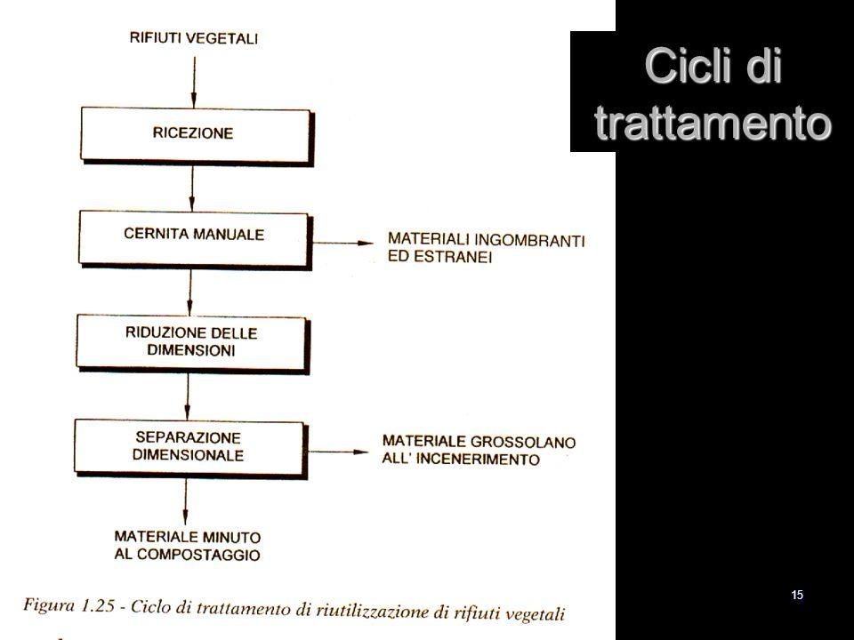 15 Cicli di trattamento