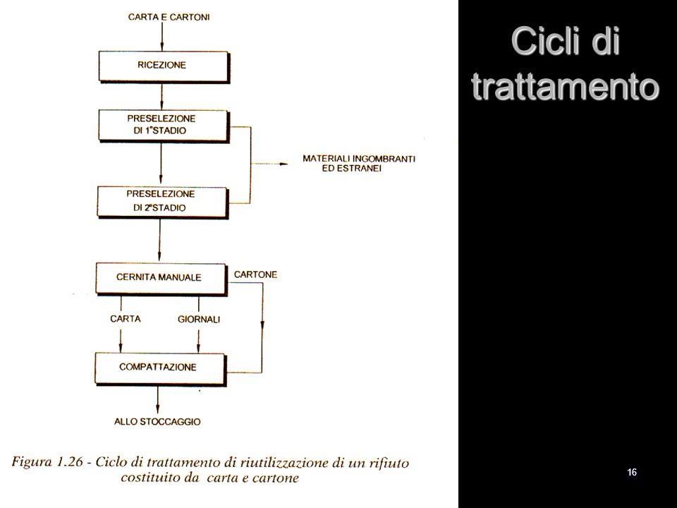 16 Cicli di trattamento