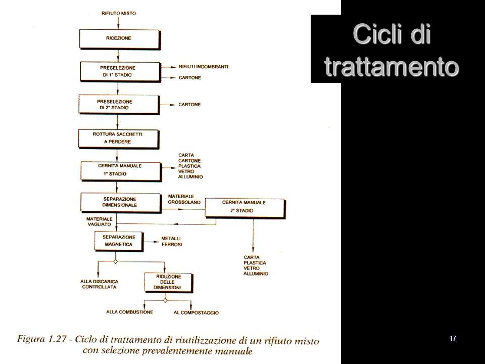 17 Cicli di trattamento