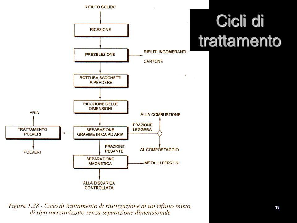 18 Cicli di trattamento