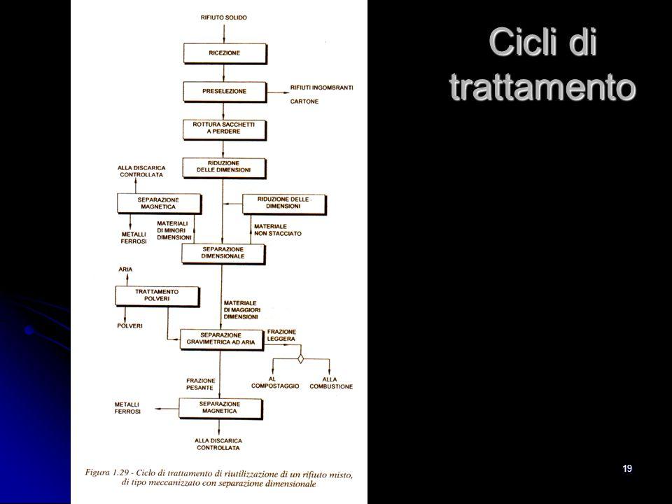 19 Cicli di trattamento