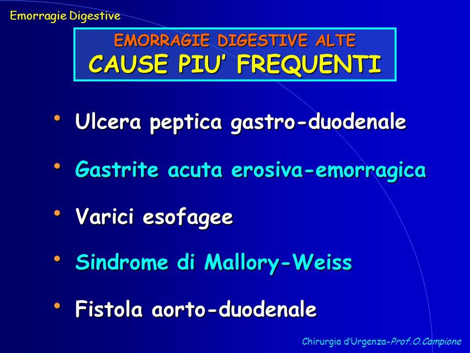 Chirurgia d'Urgenza-Prof.O.Campione Ulcera peptica gastro-duodenale Ulcera peptica gastro-duodenale Emorragie Digestive EMORRAGIE DIGESTIVE ALTE CAUSE PIU' FREQUENTI Gastrite acuta erosiva-emorragica Gastrite acuta erosiva-emorragica Varici esofagee Varici esofagee Sindrome di Mallory-Weiss Sindrome di Mallory-Weiss Fistola aorto-duodenale Fistola aorto-duodenale
