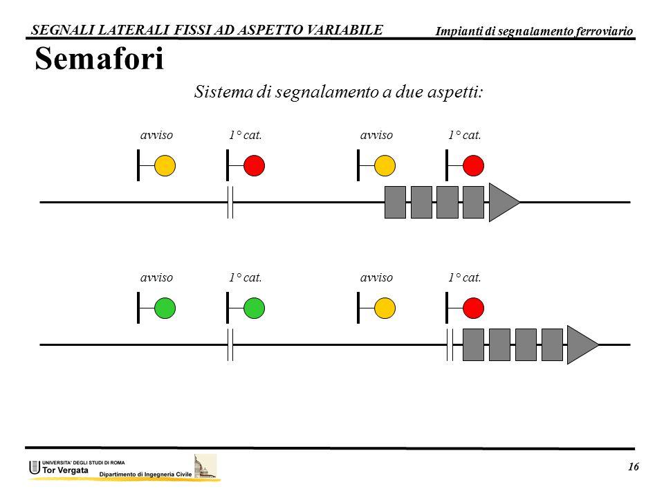 1° cat. avviso Sistema di segnalamento a due aspetti: Semafori 1° cat. avviso 16 Impianti di segnalamento ferroviario SEGNALI LATERALI FISSI AD ASPETT
