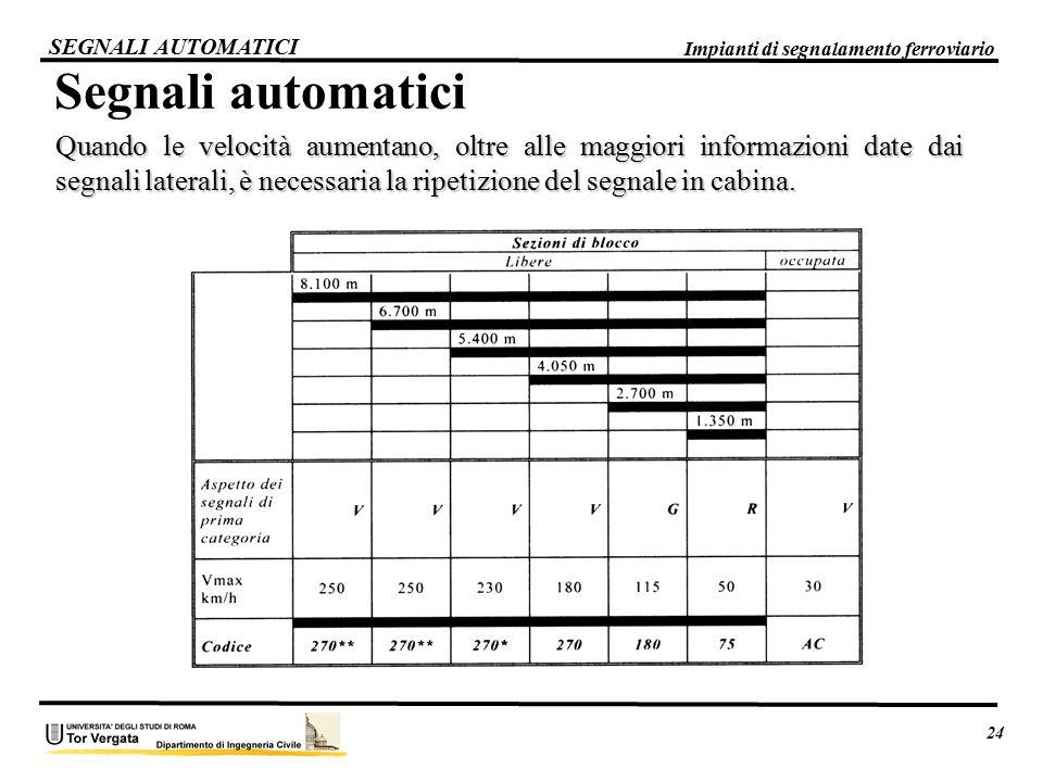 Segnali automatici Quando le velocità aumentano, oltre alle maggiori informazioni date dai segnali laterali, è necessaria la ripetizione del segnale i
