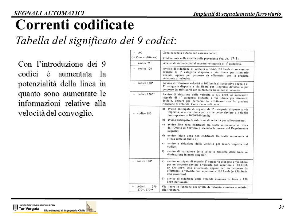 SEGNALI AUTOMATICI Correnti codificate Tabella del significato dei 9 codici: Con l'introduzione dei 9 codici è aumentata la potenzialità della linea i