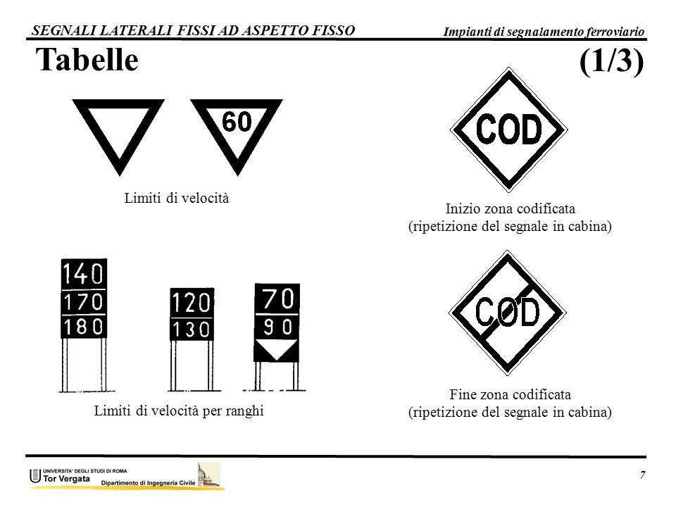 Tabelle SEGNALI LATERALI FISSI AD ASPETTO FISSO Inizio zona codificata (ripetizione del segnale in cabina) Fine zona codificata (ripetizione del segna