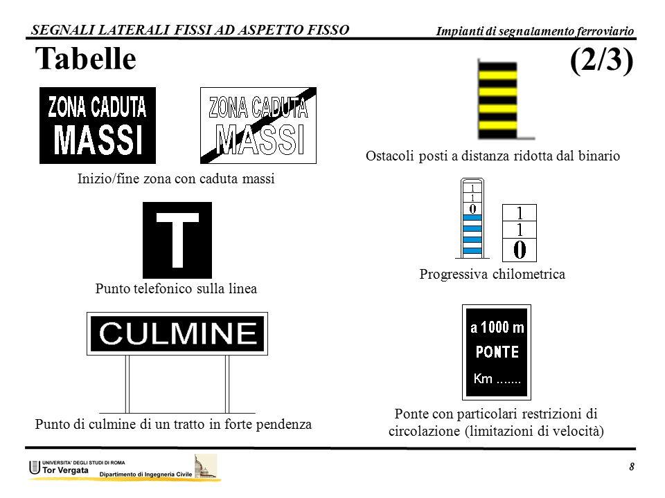 Tabelle SEGNALI LATERALI FISSI AD ASPETTO FISSO 8 Impianti di segnalamento ferroviario Inizio/fine zona con caduta massi Punto telefonico sulla linea