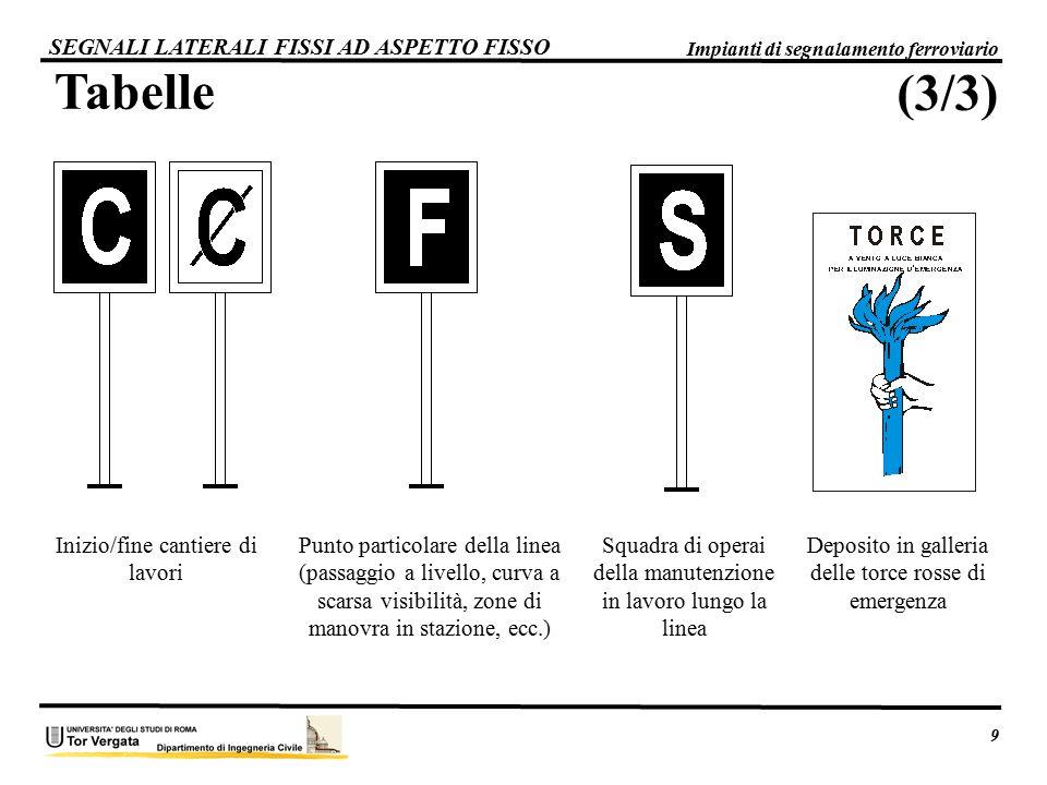 Tabelle SEGNALI LATERALI FISSI AD ASPETTO FISSO 9 Impianti di segnalamento ferroviario Deposito in galleria delle torce rosse di emergenza Squadra di