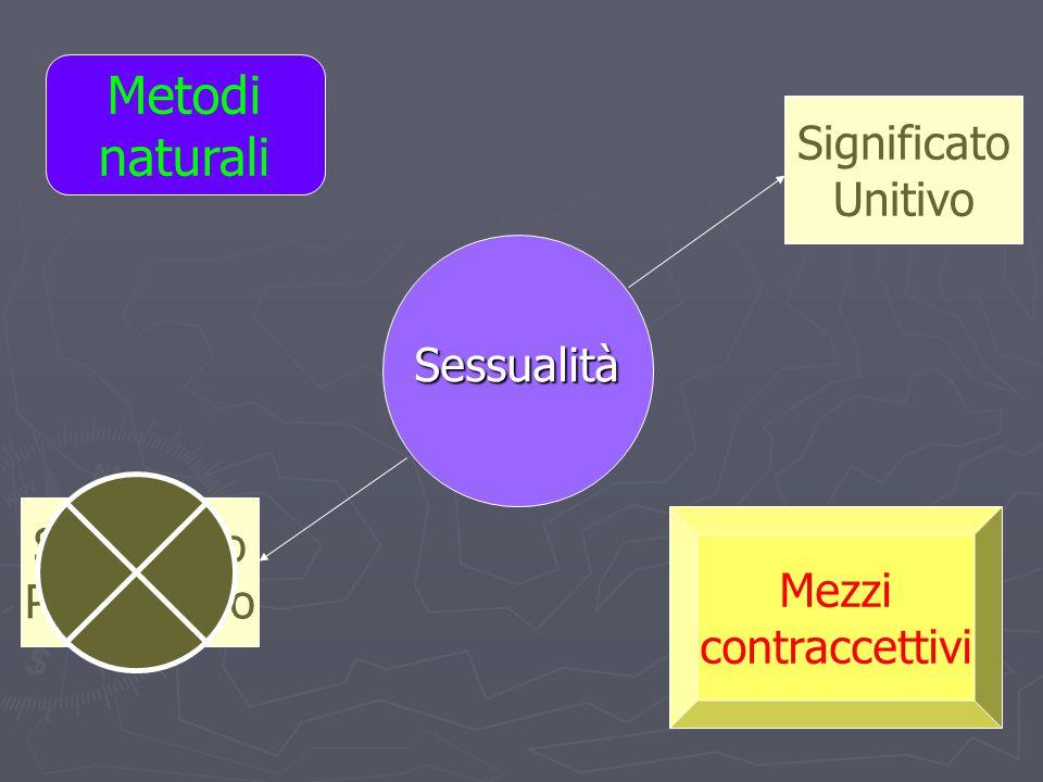 Sessualità Significato Unitivo Significato Procreativo Metodi naturali Mezzi contraccettivi