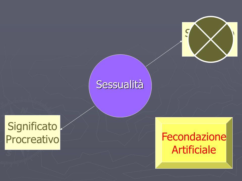 Sessualità Significato Unitivo Significato Procreativo Fecondazione Artificiale
