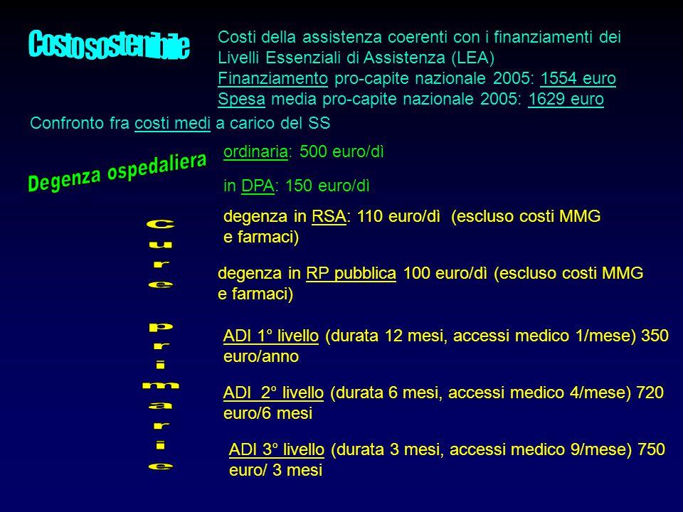 Confronto fra costi medi a carico del SS in DPA: 150 euro/dì degenza in RSA: 110 euro/dì (escluso costi MMG e farmaci) degenza in RP pubblica 100 euro/dì (escluso costi MMG e farmaci) ADI 1° livello (durata 12 mesi, accessi medico 1/mese) 350 euro/anno ADI 2° livello (durata 6 mesi, accessi medico 4/mese) 720 euro/6 mesi ADI 3° livello (durata 3 mesi, accessi medico 9/mese) 750 euro/ 3 mesi ordinaria: 500 euro/dì Costi della assistenza coerenti con i finanziamenti dei Livelli Essenziali di Assistenza (LEA) Finanziamento pro-capite nazionale 2005: 1554 euro Spesa media pro-capite nazionale 2005: 1629 euro