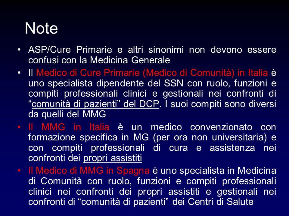 Note ASP/Cure Primarie e altri sinonimi non devono essere confusi con la Medicina Generale Il Medico di Cure Primarie (Medico di Comunità) in Italia è uno specialista dipendente del SSN con ruolo, funzioni e compiti professionali clinici e gestionali nei confronti di comunità di pazienti del DCP.