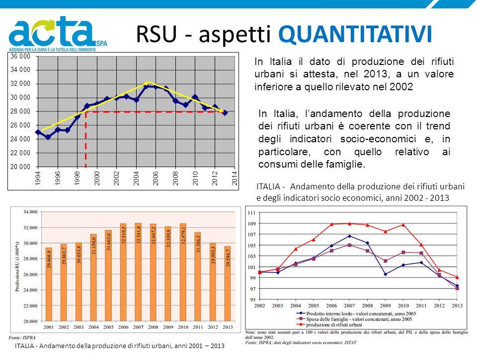 ITALIA - Andamento della produzione dei rifiuti urbani e degli indicatori socio economici, anni 2002 - 2013 RSU - aspetti QUANTITATIVI ITALIA - Andamento della produzione di rifiuti urbani, anni 2001 – 2013 In ltalia il dato di produzione dei rifiuti urbani si attesta, nel 2013, a un valore inferiore a quello rilevato nel 2002 In ltalia, l'andamento della produzione dei rifiuti urbani è coerente con il trend degli indicatori socio-economici e, in particolare, con quello relativo ai consumi delle famiglie.
