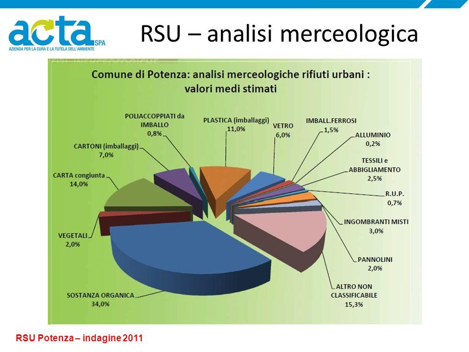 RSU – analisi merceologica RSU Potenza – indagine 2011