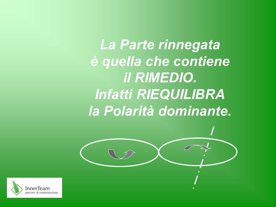 La Parte rinnegata è quella che contiene il RIMEDIO. Infatti RIEQUILIBRA la Polarità dominante.