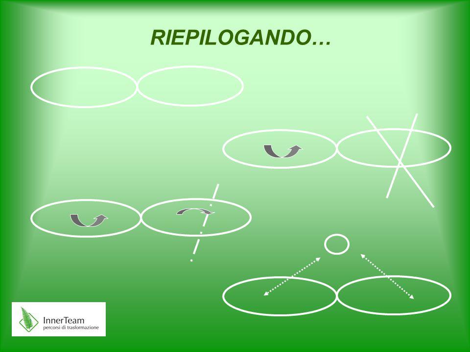 RIEPILOGANDO…