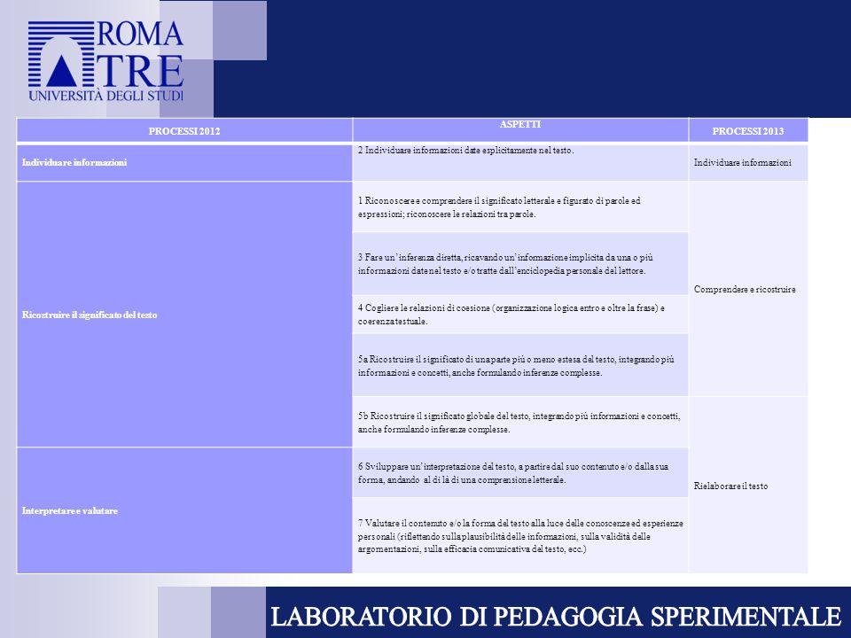 PROCESSI 2012 ASPETTI PROCESSI 2013 Individuare informazioni 2 Individuare informazioni date esplicitamente nel testo.