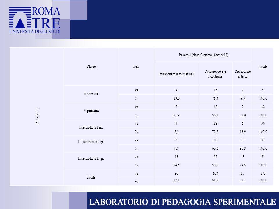 Prove 2013 ClasseItem Processi (classificazione Snv 2013) Totale Individuare informazioni Comprendere e ricostruire Rielaborare il testo II primaria va415221 %19,071,49,5100,0 V primaria va718732 %21,956,321,9100,0 I secondaria I gr.