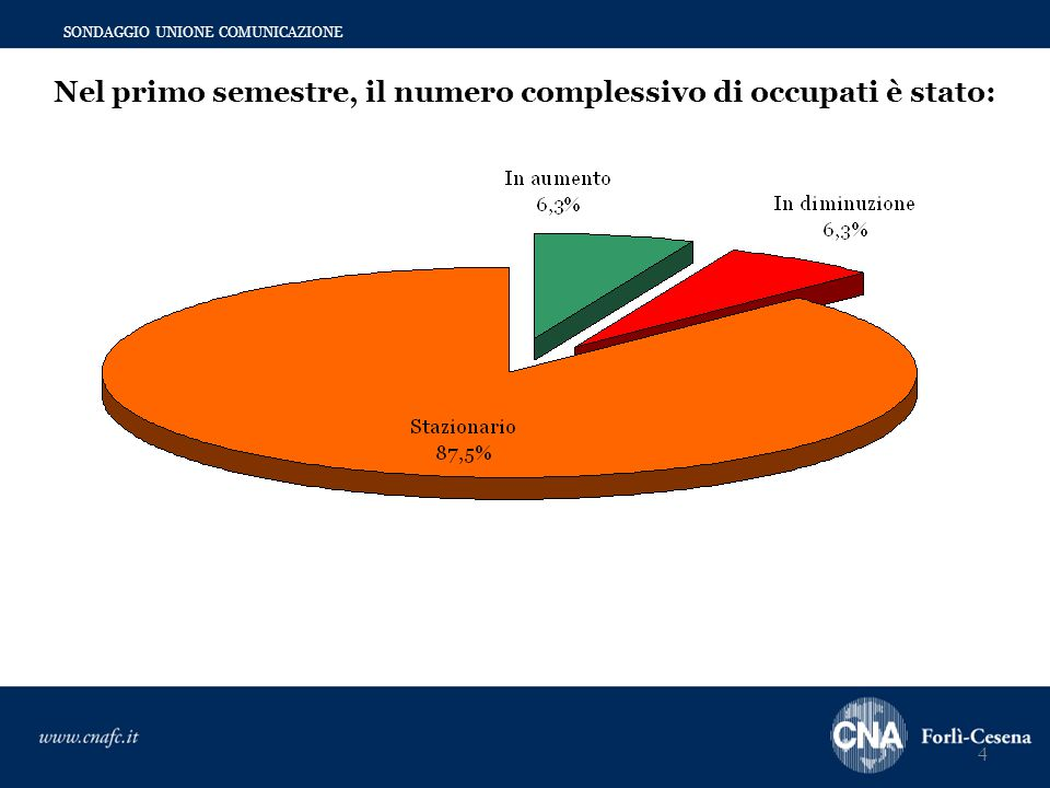 4 SONDAGGIO UNIONE COMUNICAZIONE Nel primo semestre, il numero complessivo di occupati è stato: