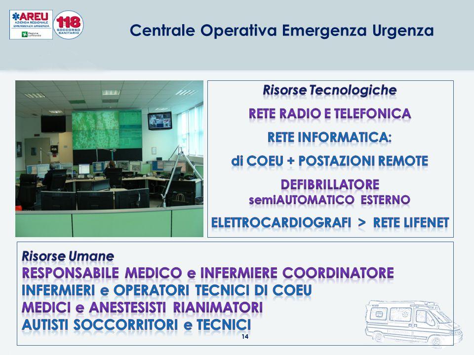 14 Centrale Operativa Emergenza Urgenza